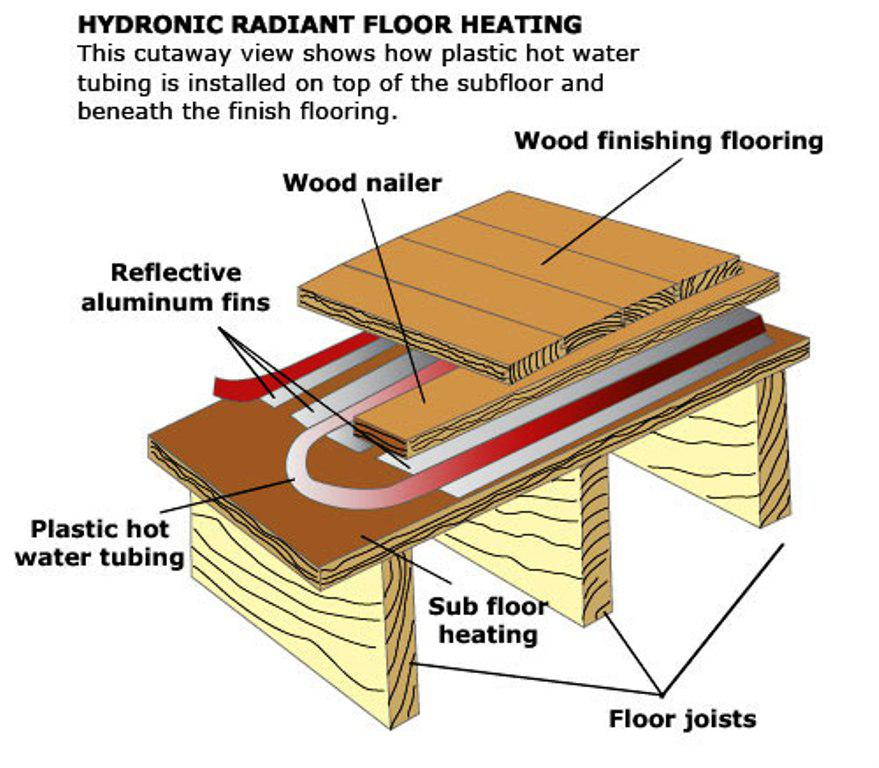 Image of: Home Depot Radiant Floor Heating
