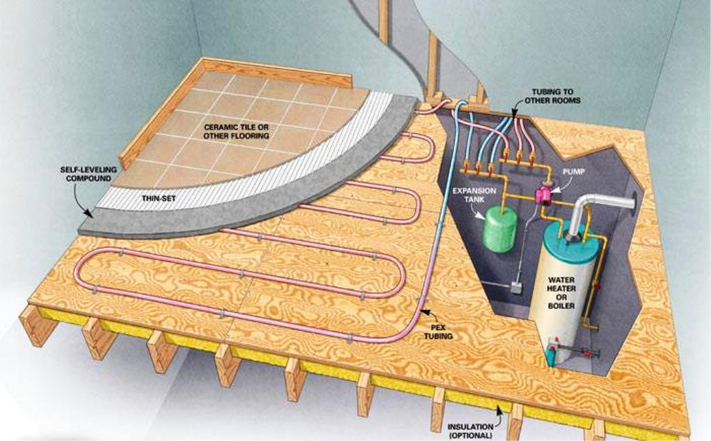 Image of: PEX Radiant Floor Heating Installation Guide
